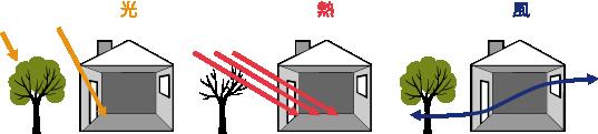 熱や光、風と心地よく暮らすために。省エネルギーで地球にやさしい「めぐるの家」